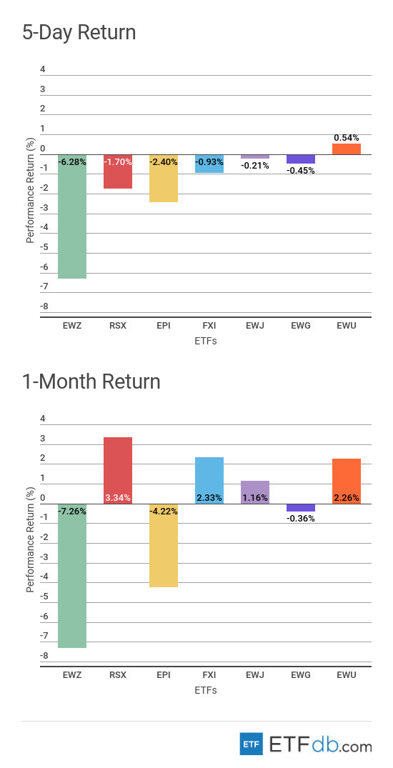5-Day Return and 1-Month Return Foreign Equity Review Chart
