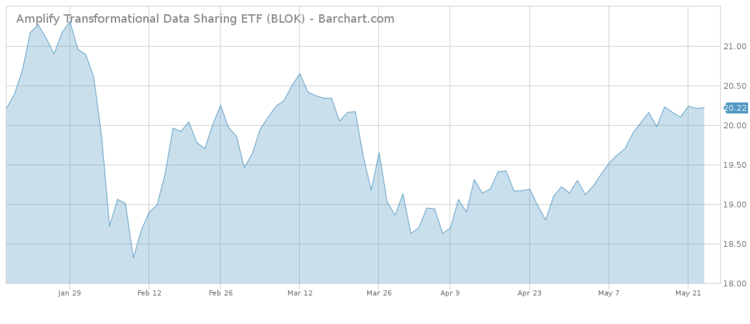 Amplify Transformational ETF Stock Chart
