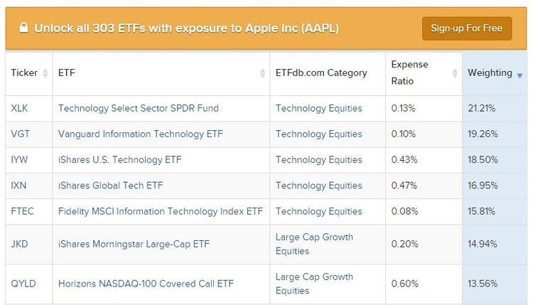 AAPL stock exposure tool