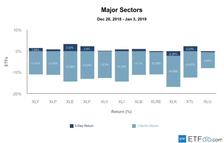 Major Sectors Review