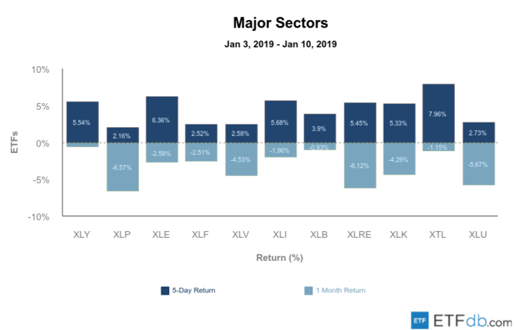 Sectors Review Image