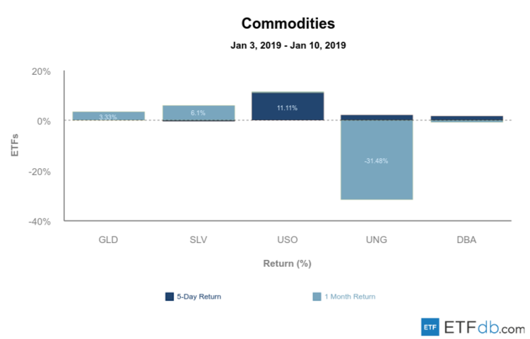 Commodities Review Image