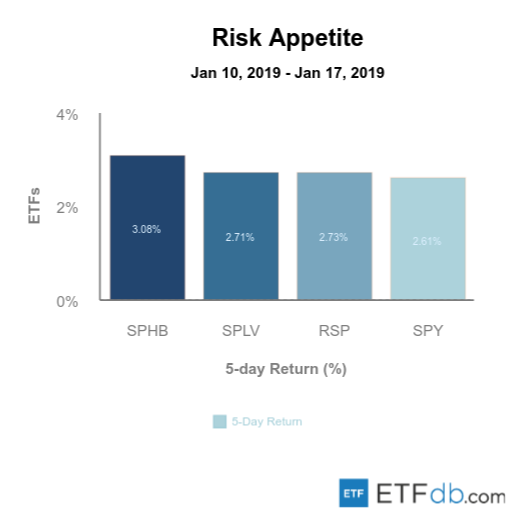 Risk Appetite Review