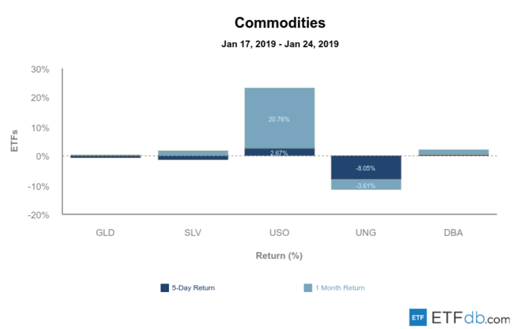 Major Commodities Review