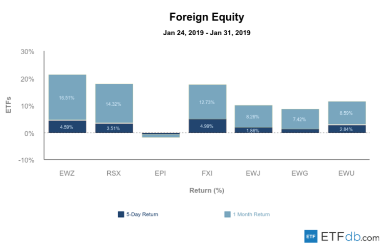 Foreign Equity Review