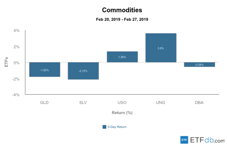 Commodities Mar 1 2019
