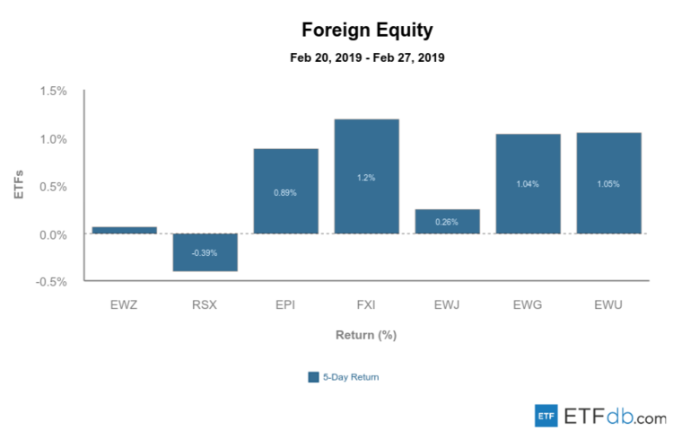 Foreign Equity Mar 1 2019
