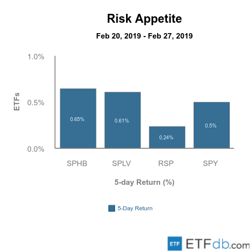 Risk Appetite March 1 2019