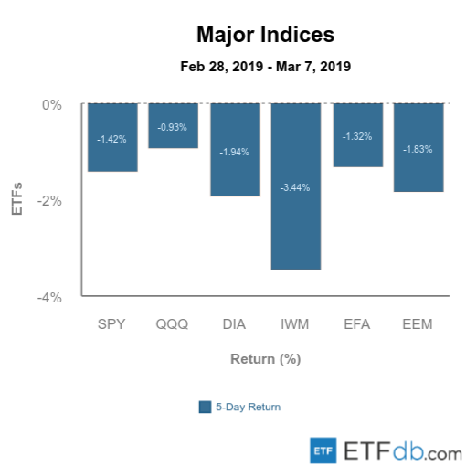 Major Indices Mar 8 2019
