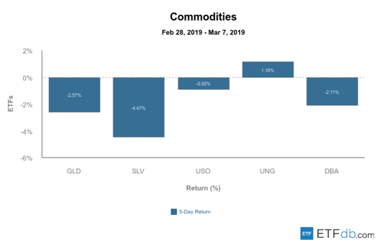 Commodities Mar 8 2019
