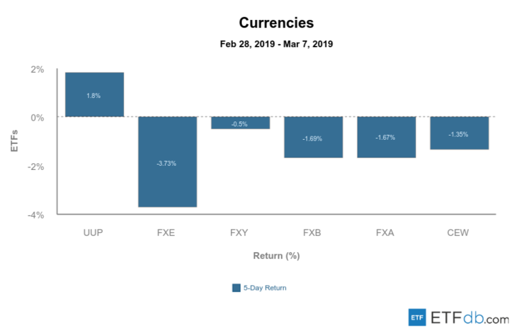 Currencies Mar 8 2019