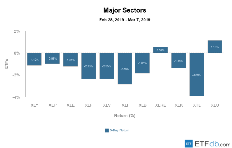 Major Sectors Mar 8 2019