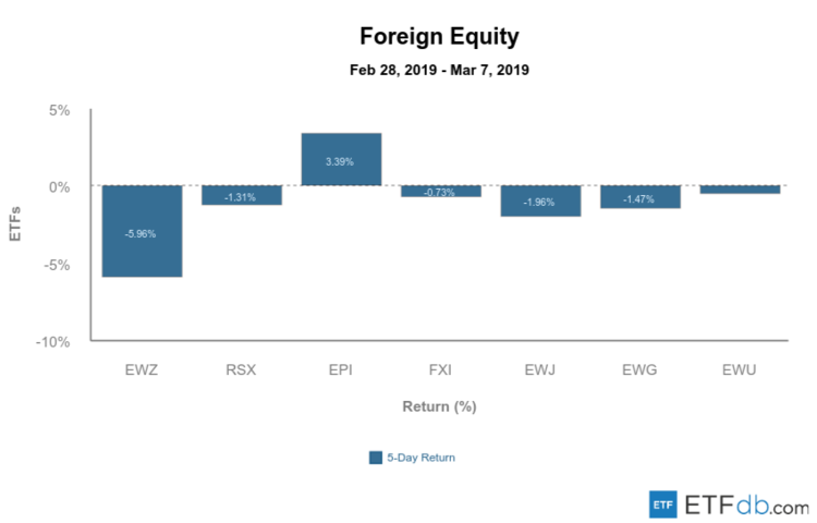 Foreign Equity Mar 8