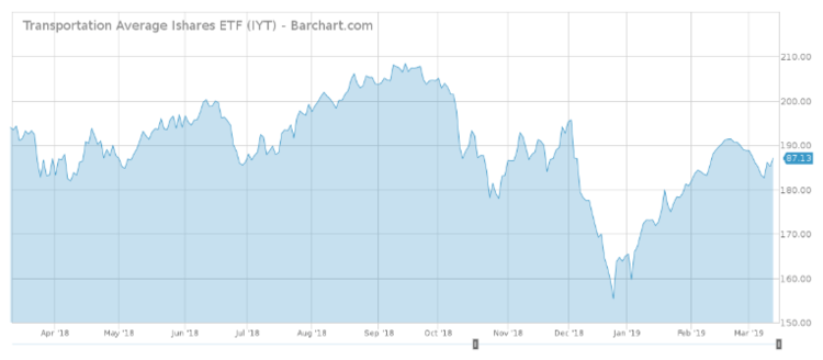 Transportation Average Ishares ETF (IYT)