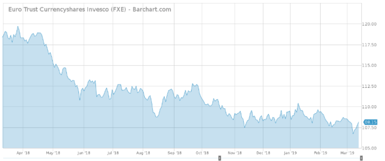 Euro Trust Currencyshares Invesco (FXE)