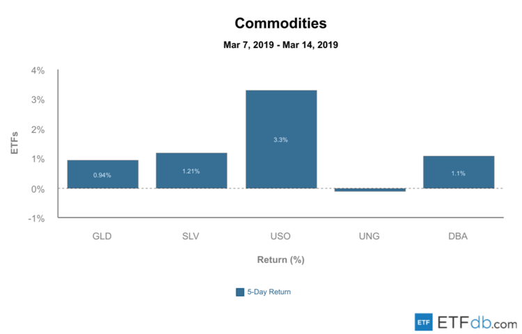 Commodities Review - March 15, 2019