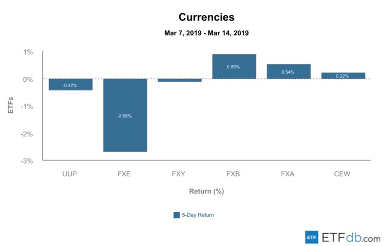 Currency Review - March 15, 2019