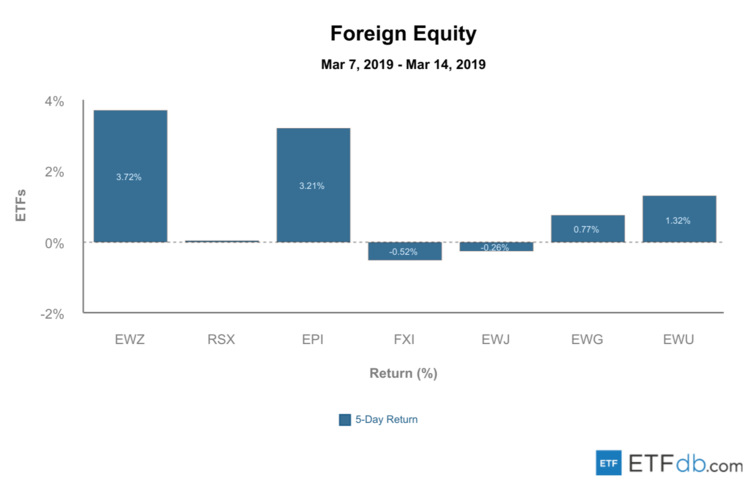 Foreign Equity Review - March 15, 2019
