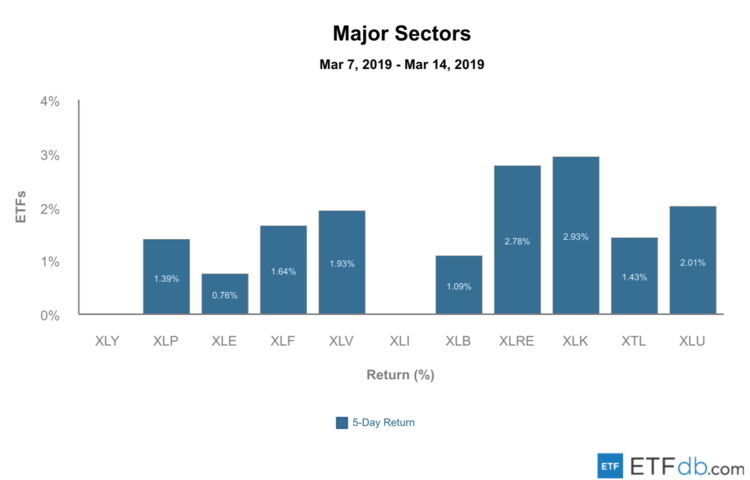Sector Review - March 15, 2019