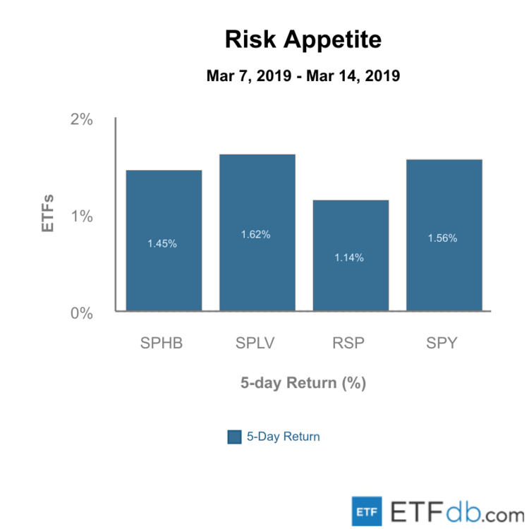 Risk Appetite Overview - March 15, 2019