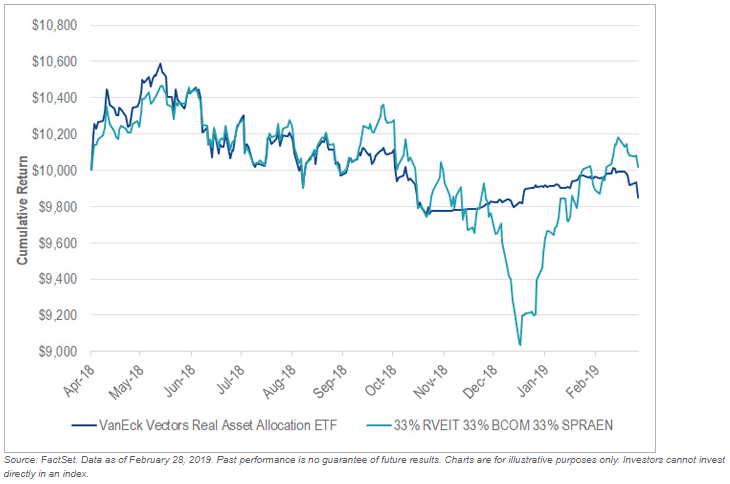 Risks Diminish Across Real Asset Investments - TradingETFs com