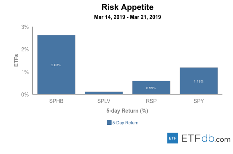 Risk Appetite Review March 14-21, 2019
