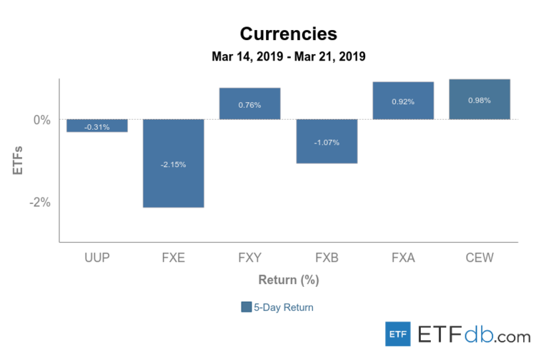 Currencies Review March 14-21, 2019