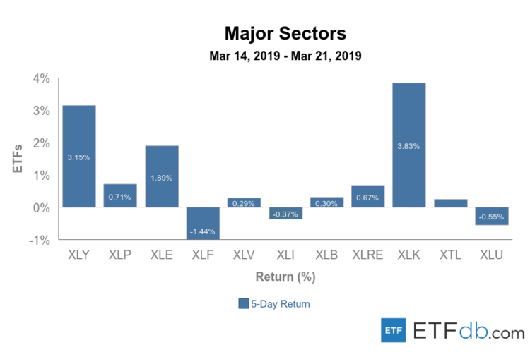 Major Sectors Review March 14-21, 2019