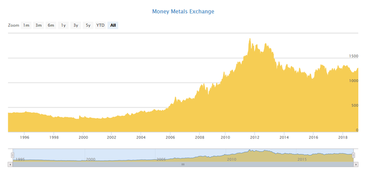 Price of Gold Chart Money Metals Exchange