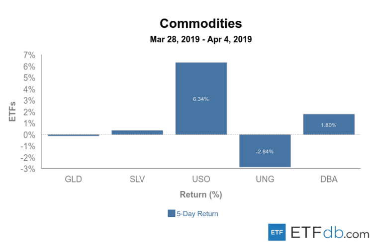 Commodities Mar 28-Apr 4