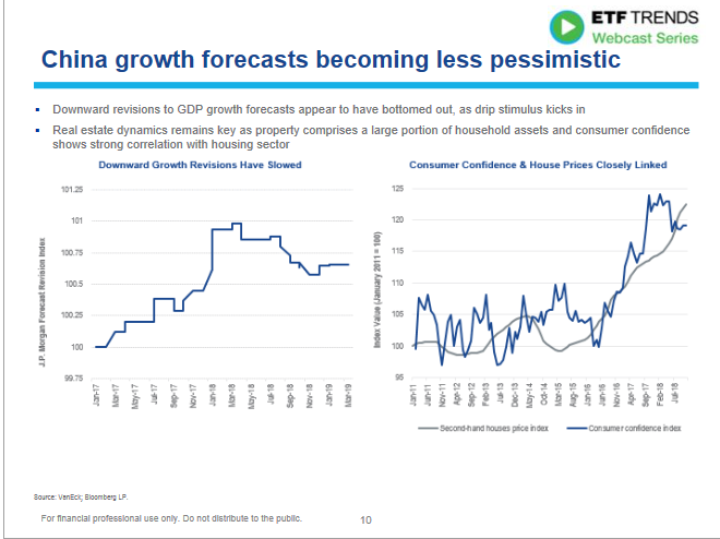 China Growth Forecasts