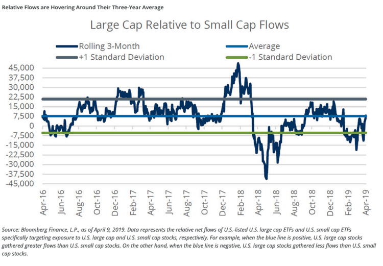 Large Cap Relative to Small Cap Flows
