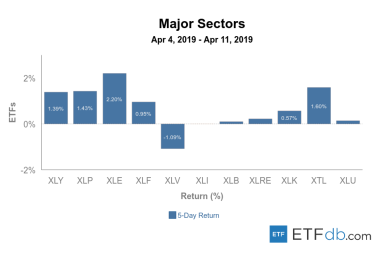 Major Sectors Apr 4-11