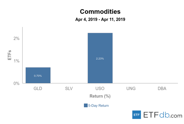 Commodities Apr 4-11