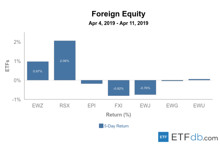 Foreign Equity Apr 4-11