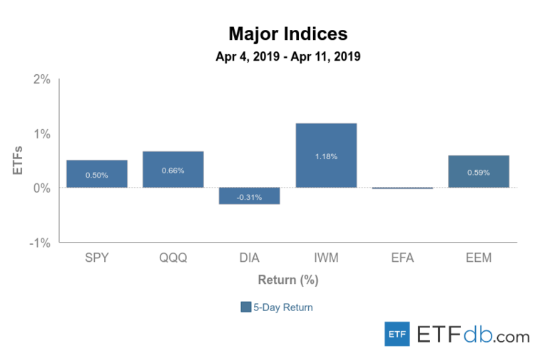 Major Index Review Apr 4-11