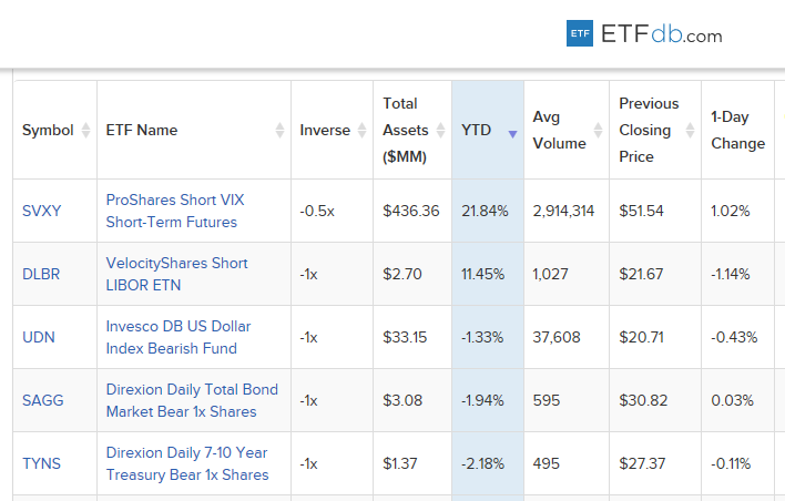 5 Best-Performing Inverse ETPs Year-to-Date