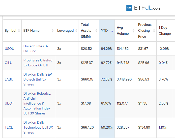 5-Best-Performing-Leveraged-ETFs-Year-to-Date Chart
