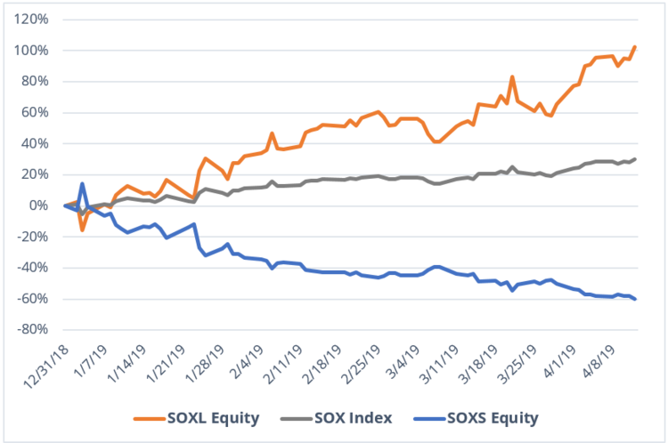 (SOXL) has more than doubled year-to-date