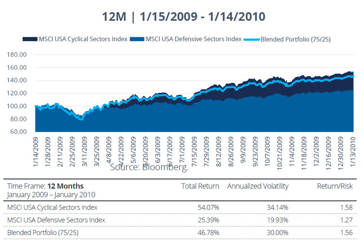MSCI USA Cyclical Sectors Index