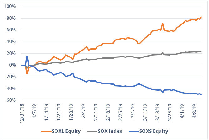 SOXL Equity Chart Performance