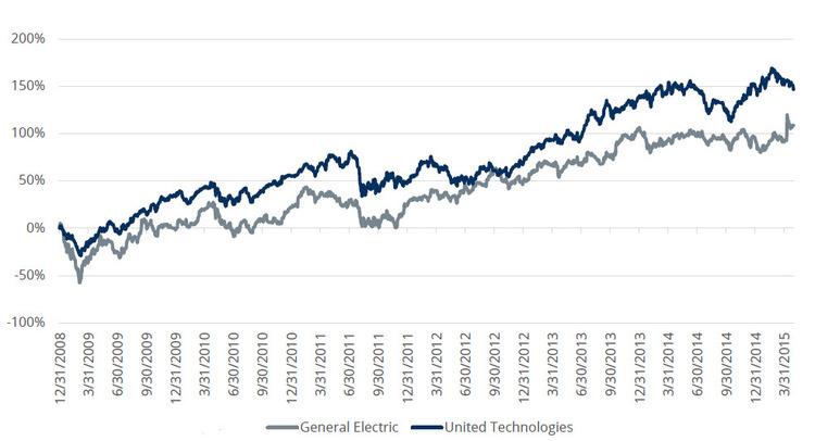 General Electric vs United Technologies