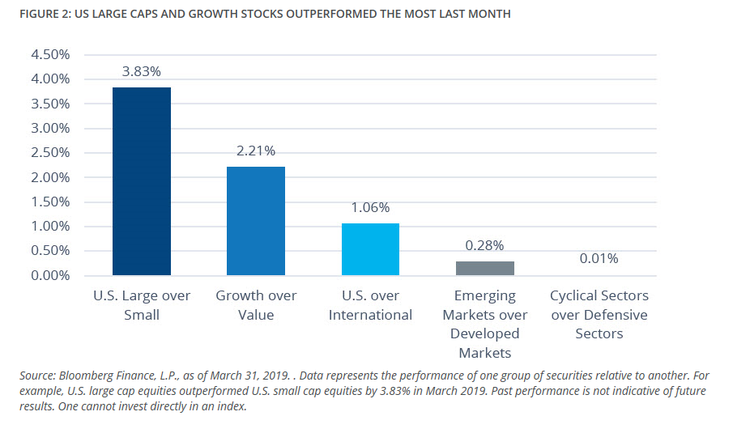 US Large Caps and Growth Stocks