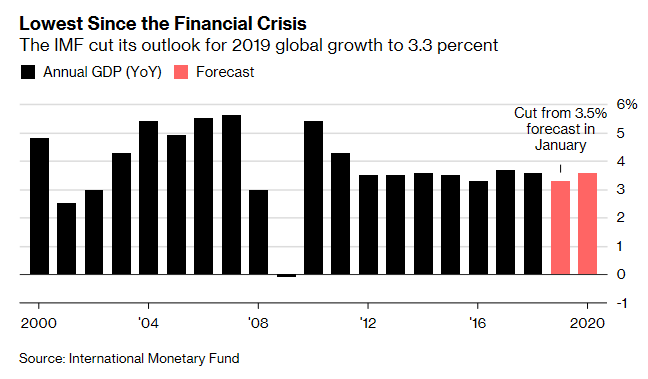 Lowest Since Financial Crisis