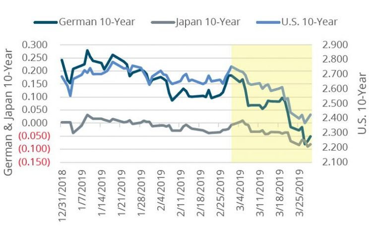 FIGURE 1 RATES FELL GLOBALLY IN MARCH