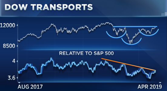 Dow Transports Chart Performance