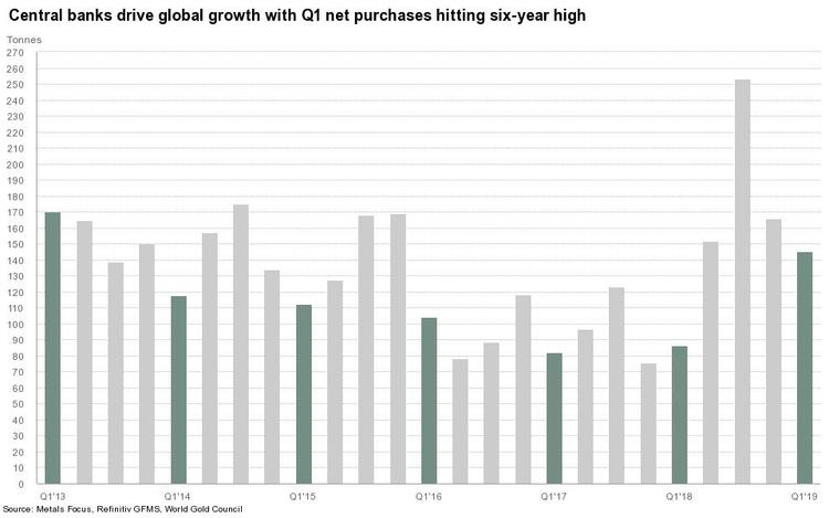 Central banks drive global growth with q1 net purchases