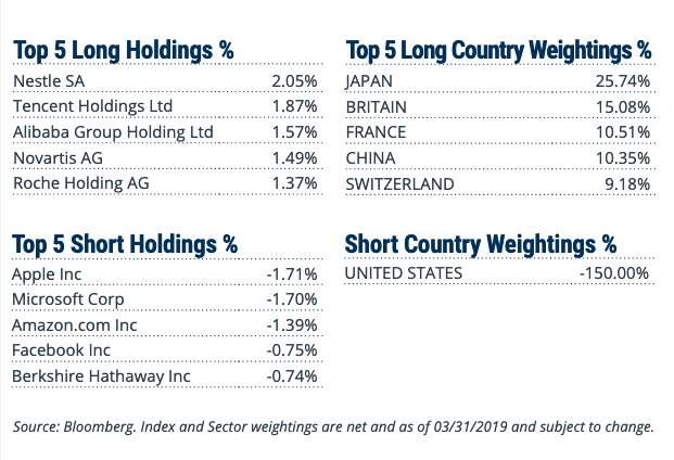 RWIU Top 5 long and short holdings