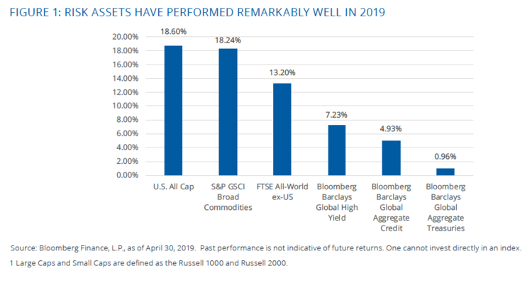 Risk Assets Performed Remarkably well in 2019