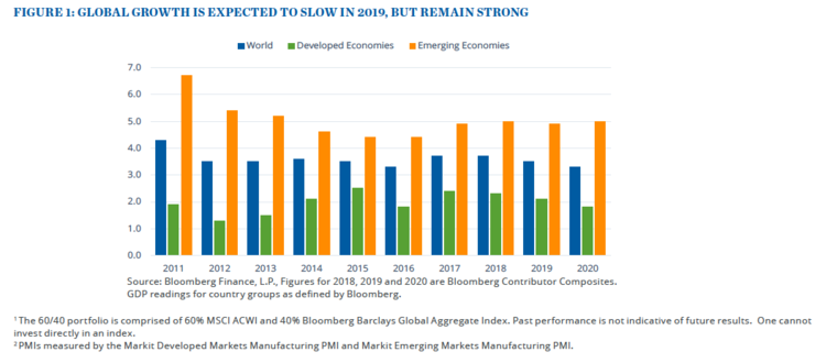 Global growth is expected to slow